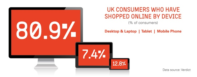 Infographic: Online shopping by device    https://itunes.apple.com/app/counter-culture-magazine/id581252712?l=sv=1=8  - Find The Top Online Stores via http://www.AmericasMall.com