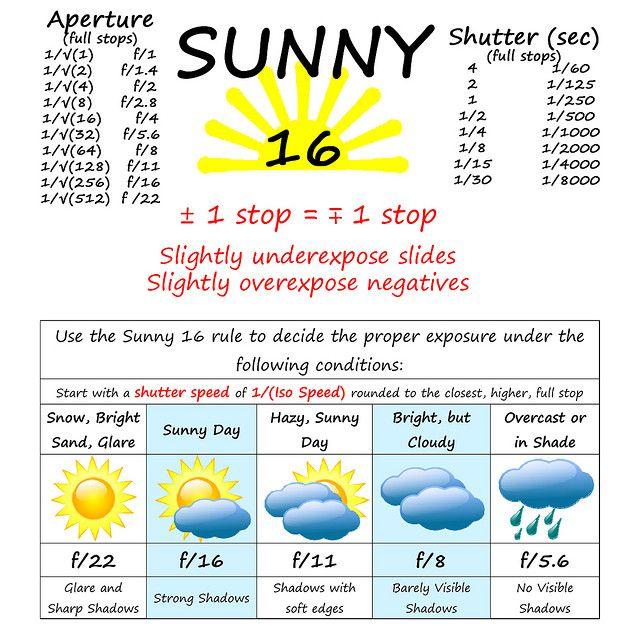 Sunny 16 Cheat Sheet  by Some Guy (Art), via Flickr