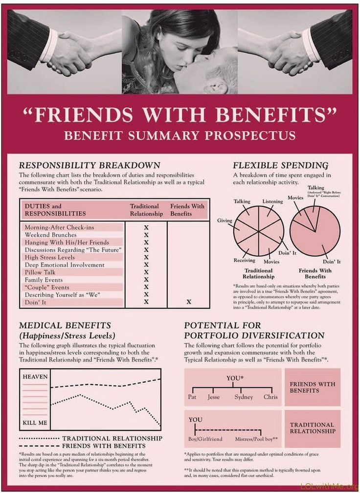 Friends with Benefits Benefit Summary Prospectus