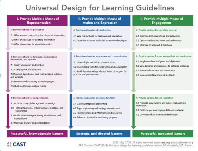 Universal Design Ideas For The Classroom ~ Best images about universal design for learning on