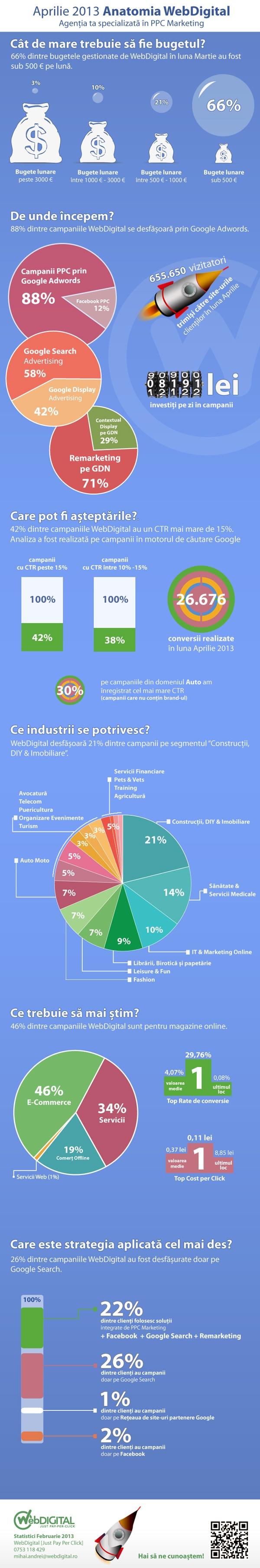 Infograficul lunii aprilie - WebDigital