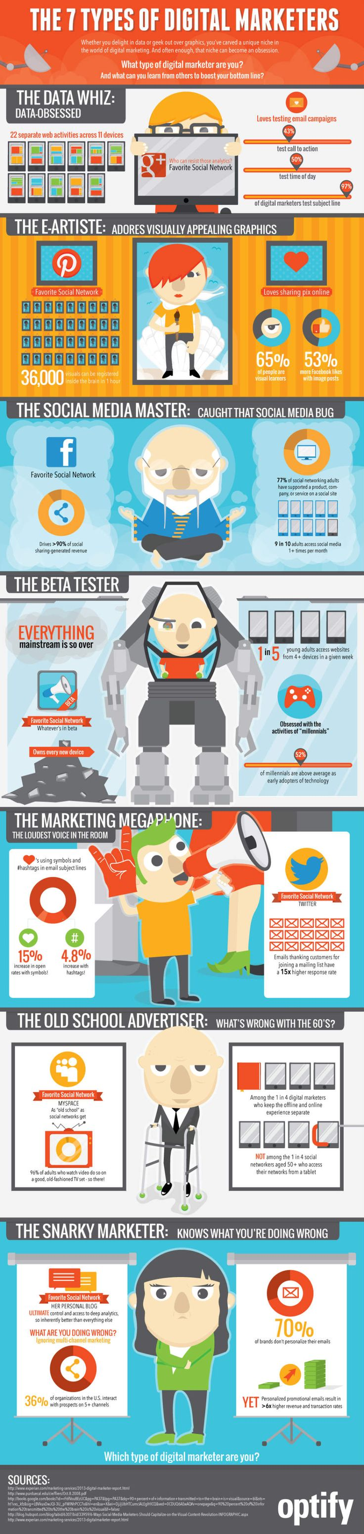 7 Types of Digital Marketers