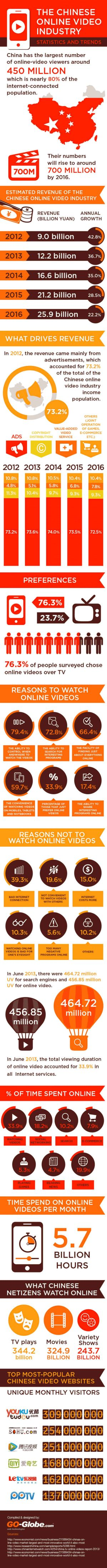 online-video-market-in-china-statistics