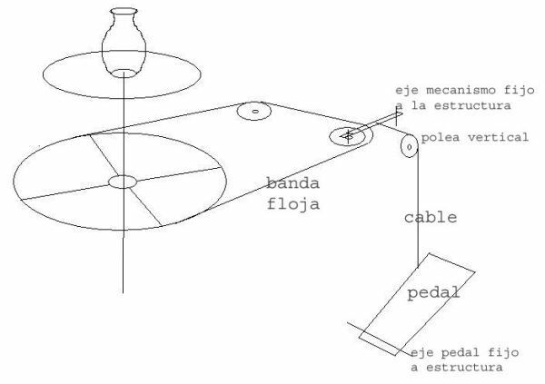 Mecanismo de polea para torno de alfarero, alfareria, ceramica