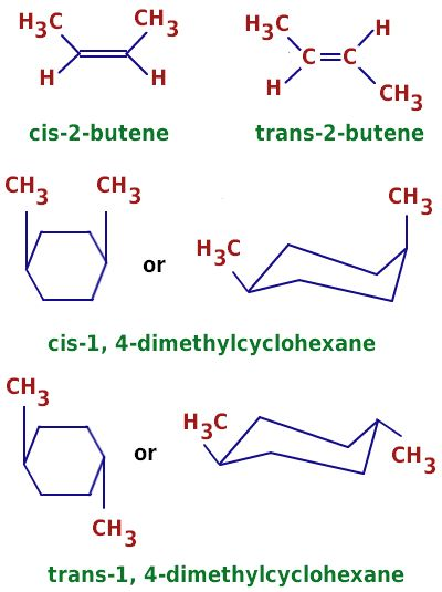 Example of Isomers