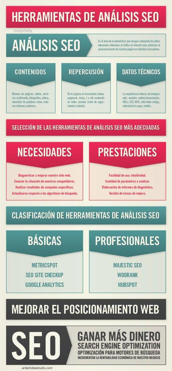 Herramientas de análisis SEO #infografia #infographic #seo Posicionamiento Google en Ecuador, Motowords