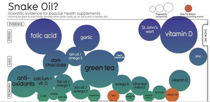 Evidencia suplementos dieteticos