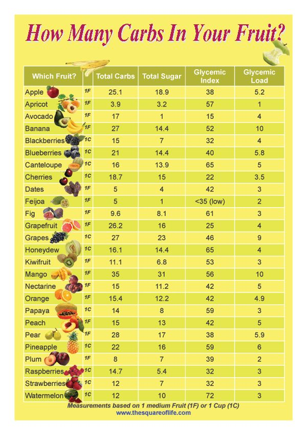 This graphic provides info at a glance to assist those on a low carb diet to compare the carbs, sugar content and glycemic load of common fruits.