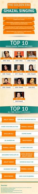 Music is a serene world of melodious tunes with a language that we all can understand. The art of ghazal singing has captured the hearts and souls of music lovers across the globe. (Resource : http://www.roopsunali.com/blog/golden-era-of-ghazal.html)