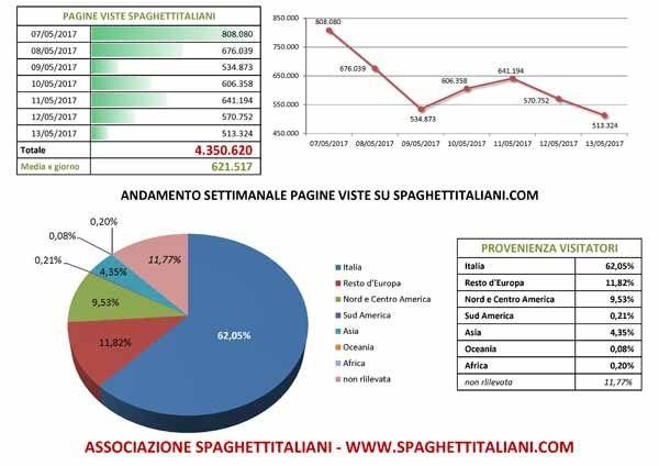Andamento settimanale pagine viste su spaghettitaliani.com dal giorno 07/05/2017 al giorno 13/05/2017