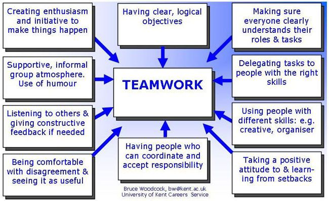 Difference between groups and teams essay definition