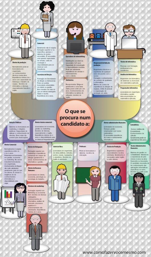 como procurar emprego www.comofazervocemesmo.com
