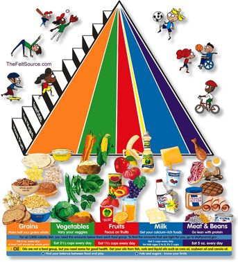 The Food Guide Pyramid is an easy way to show the groups of foods and proportions you need to stay healthy. {Printable Poster http://teamnutrition.usda.gov/Resources/mpk_poster2.pdf}