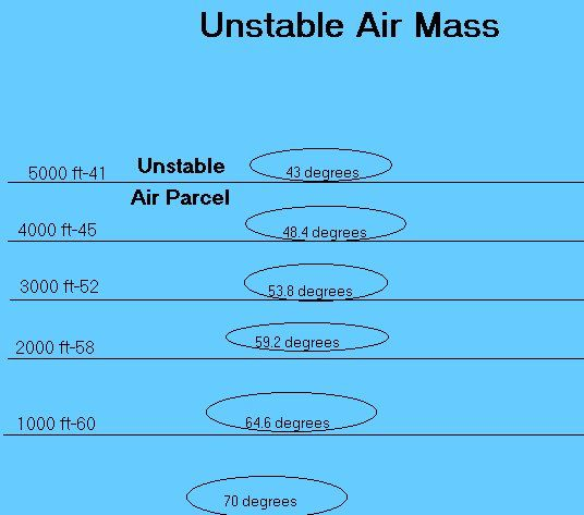 Unstable Atmosphere: ex: the environmental lapse rate is 11 degrees C per 1000 m; a rising parcel of unsaturated air will cool at the dry adiabatic rate; because the dry adiabatic rate is less than the environmental lapse rate, the parcel will be warmer than the surrounding air and will continue to rise, constantly moving upward away from its original position; a parcel of saturated air cooling at the lower moist adiabatic rate will be even warmer than the around it