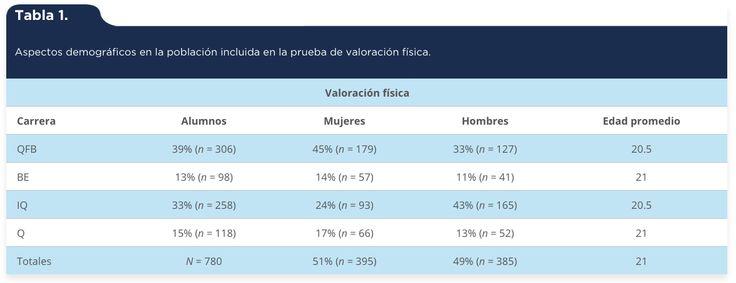 Piña Rodríguez, B. U., Alvarado Gómez, A. K., Deveze Álvarez, M. A., Durán Castro, E., Padilla-Vaca, F. & Mendoza-Macías, C. L. (2015). Evaluación de hábitos de salud e identificación de factores de riesgo en estudiantes de la División de Ciencias Naturales y Exactas (DCNE), unidad Noria Alta, Universidad de Guanajuato, México [Tabla 1]. Acta Universitaria, 25(NE-1), 31-38. doi: 10.15174/au.2015.768