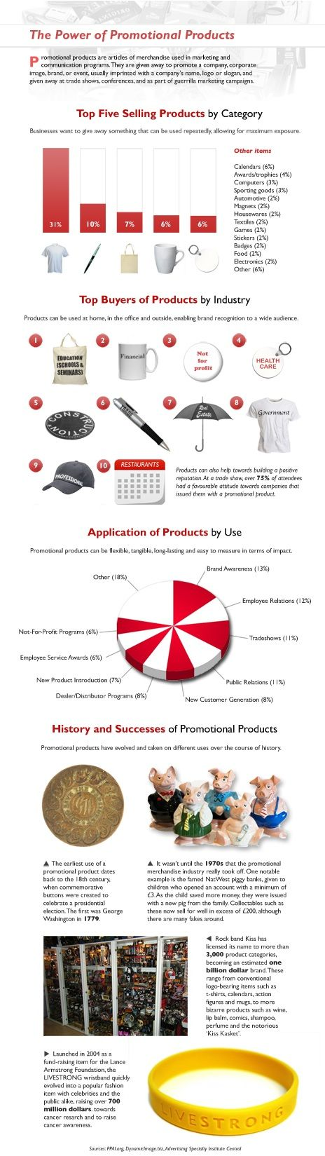 The power of Promotional Products at: http://www.marlerhaley.co.uk/blog/index.php/2011/11/14/the-power-of-promotional-products/