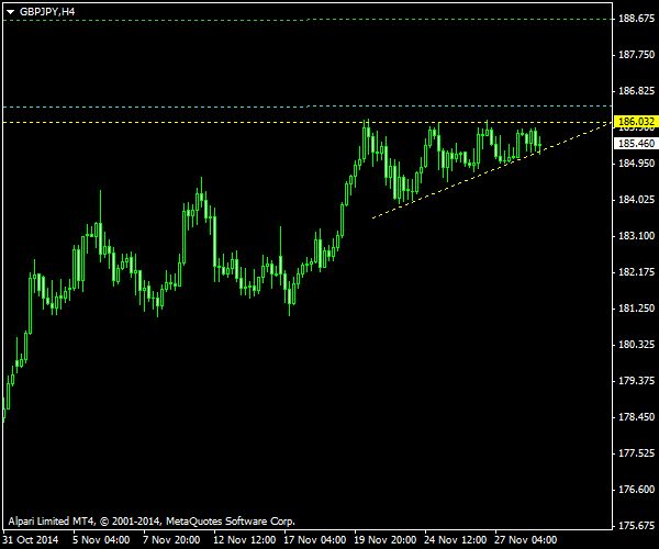 Ascending triangle pattern on AUD/JPY (Australian dollar vs. Japanese yen) 4-hour chart.