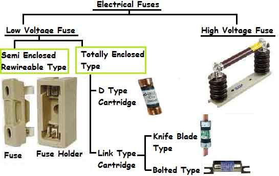 Types of Electrical Fuses.