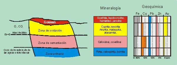 5.- Productos de la meteorización