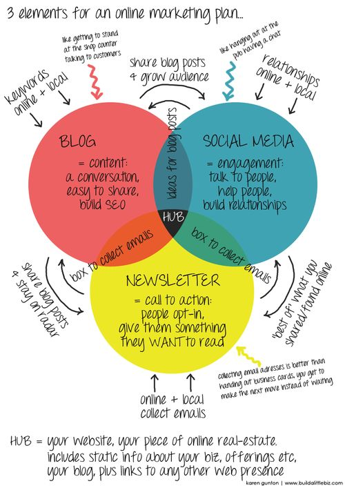 3 Elements for an online Marketing plan - Build a little biz | biz STARS Blogging and social media #onlinemarketing #smm #blog