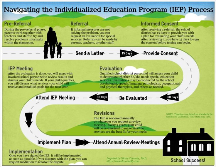 mead esther   case study review iep for anna educ       Action     SlideShare