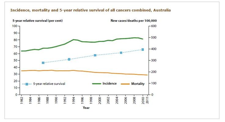 Cancer incidence AIHW Australias Health 2014