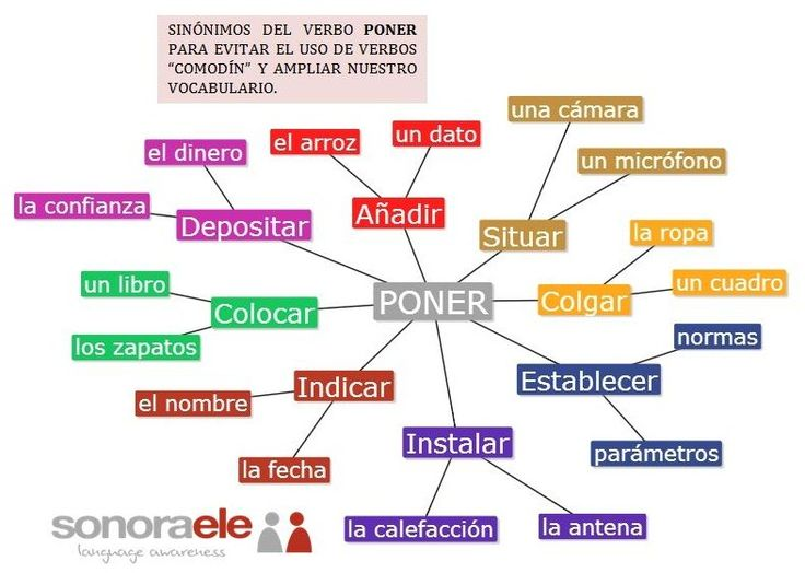 C1 - Sinónimos de PONER para evitar que abusemos de su uso.