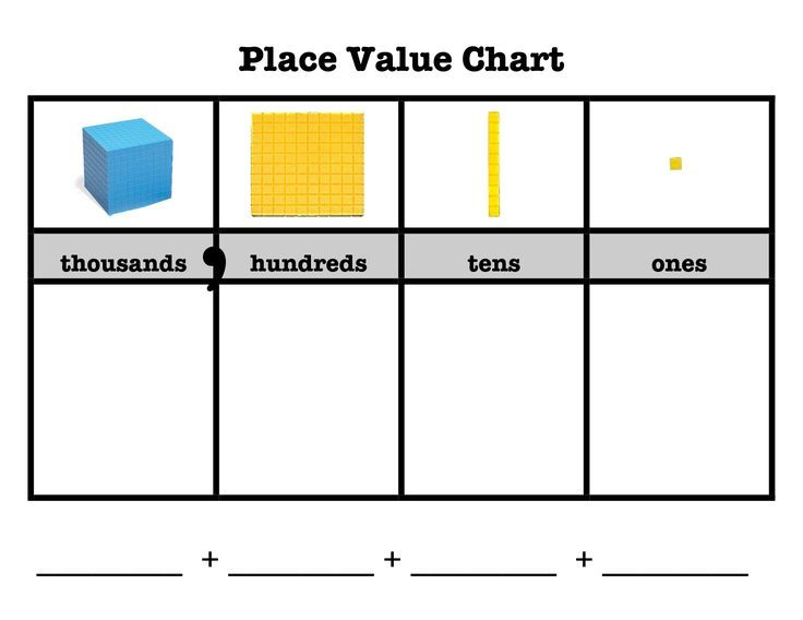 Image result for place value chart 2nd grade | math charts ...