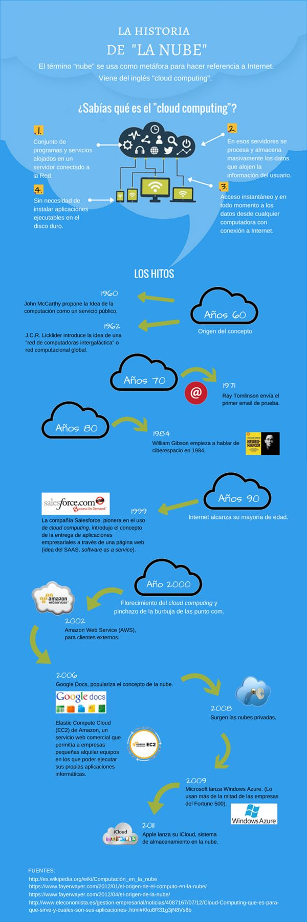 HISTORIA DE LA NUBE Y EL CLOUD COMPUTING #INFOGRAFIA #INFOGRAPHIC #CLOUDCOMPUTING