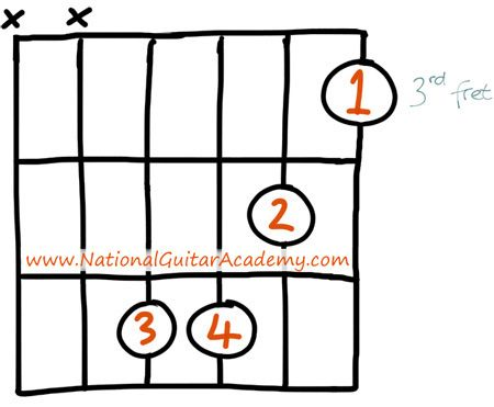 Cm-guitar-chord