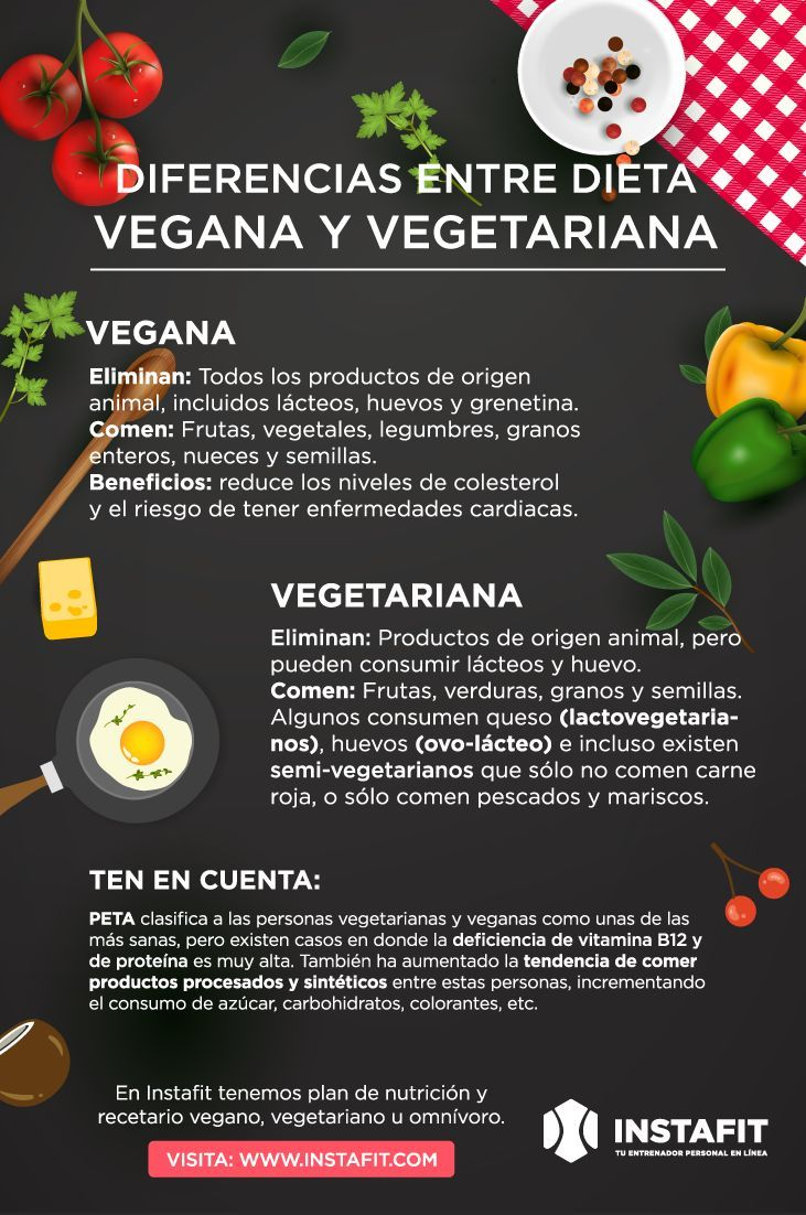 Diferencias Ente Vegetariano Y Vegano Dieta Vegana Dieta Vegetariana Para Adelgazar Alimentos Vegetarianos