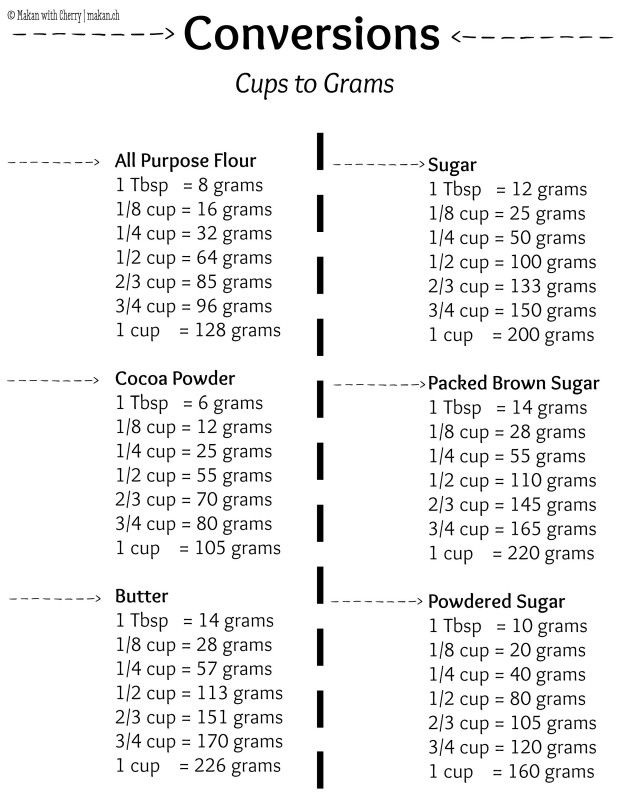 Convert 200 Grams Sugar To Tablespoons - Wicked Spoon