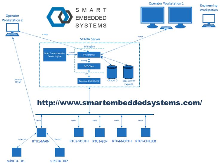 Smart Embedded Systems proficient in ARM Software Design and Services, ARM Hardware Design, System on Module, Industrial Automation Devices, HART Devices