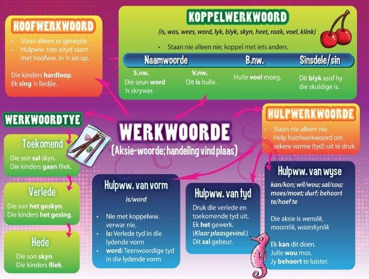Woordsoorte in Afrikaans   Leer Afrikaans ken