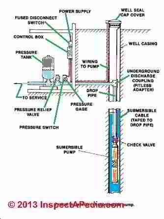 68c4bdc7a54ad1bf79f4a65074443f1a home repairs wels 10 best well pump house images on pinterest pipe sizes, plumbing home water pump diagram at aneh.co