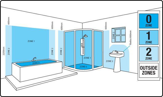 Bathroom Lighting Guide Ip