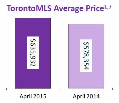 Summary of TorontoMLS Sales and Average Price  Sales & Average Price by Housing Type