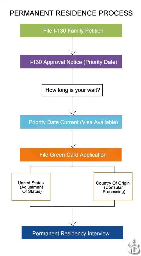 Best 25+ Green card application ideas on Pinterest Employment - lost passport form