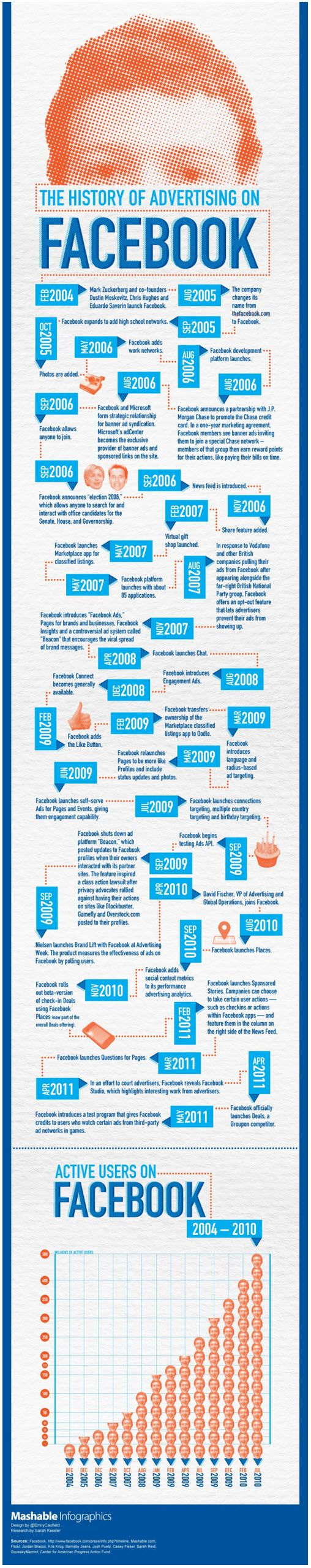 The History of Advertising on Facebook Infographic. #twitter , #socialmedia  , #infographic