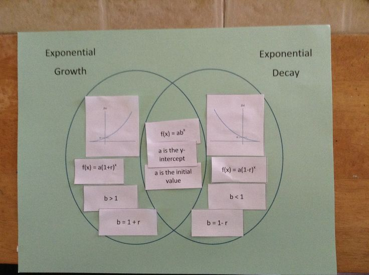 Cut and paste activity for Exponential Growth decay and Matching activity