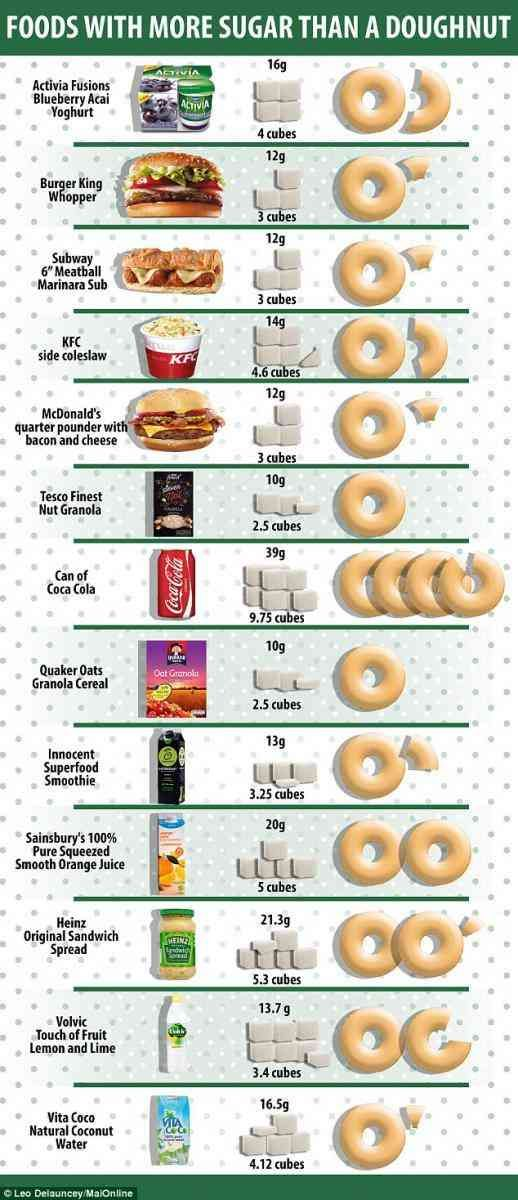 13 Everyday Foods That Contain More Sugar Than A Donut