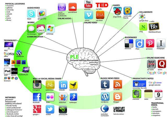 Personal Learning Environment: Janson Hews by Janson Hews, via Flickr