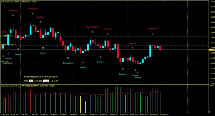 Candlesticks Patterns Alert indicator Hello, folks!  There's my new alert indicator for those who using japanese candlesticks patterns in trading. This is alert indicator so it can send you alerts via email, sms.  In this version the indicator can detect patterns:  Shooting Star, Evening Star, Evening Doji Star, Dark Cloud Cover, Engulfing, Hammer, Morning Star, Morning Doji Star, Piercing Line  http://projectreaper.pw/en/candlesticks-patterns-alert-indicator/