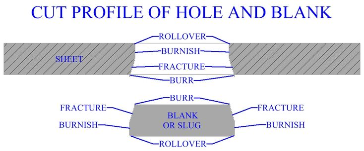 Profile Of The Edge Of Cut Sheet Metal And Blank