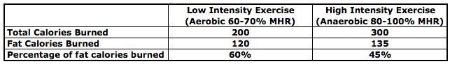 """Aerobic vs Anaerobic Chart.... the """"fat burning zone"""" doesnt actually mean you are burning more fat, just the opposite actually."""