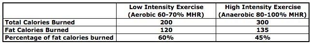 Aerobic vs Anaerobic Chart
