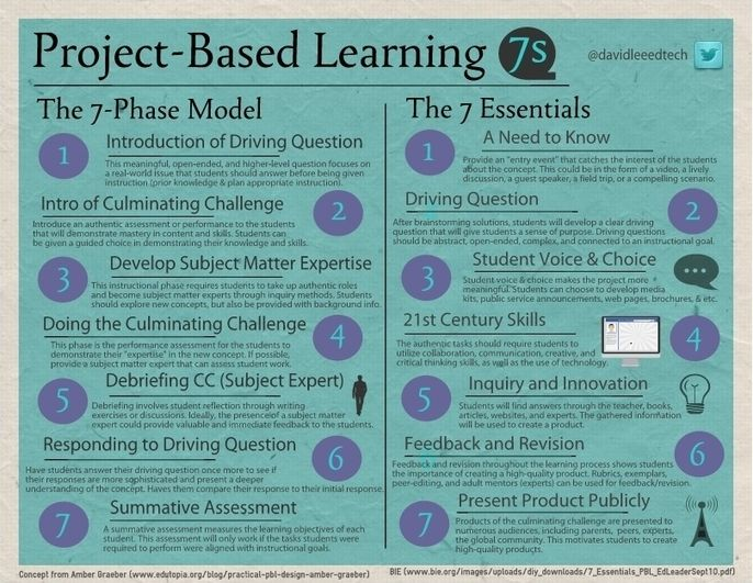 Excellent Poster Featuring The 7 Essentials of Project Based Learning ~ Educational Technology and Mobile Learning