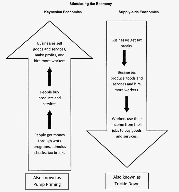 NAKED KEYNESIANISM: Keynesian vs. Supply-side Economics: Causality