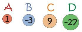 """Negative numbers is not one of my favourite topics to teach. Pupils often struggle to understand the differences between adding and subtracting integers and get fixated on rules such as """"two …"""