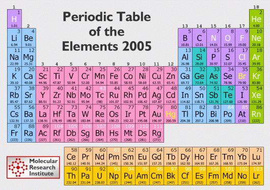 Pin by Judith Mejia on Dream garden Pinterest Periodic table and - fresh tabel periodik unsur beserta kepanjangannya